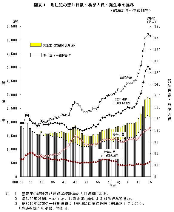 「牛肉を食うと犯罪者になり易い」?:牛肉消費量と犯罪増加率の関係_e0171614_20275497.jpg