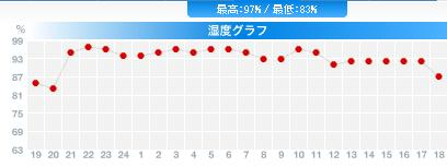 雨の札幌_c0025115_1917985.jpg