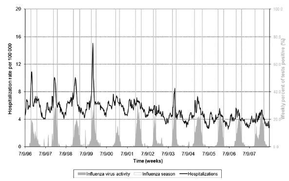 肥満はインフルエンザシーズンにおける呼吸器疾患による入院のリスク_e0156318_110261.jpg