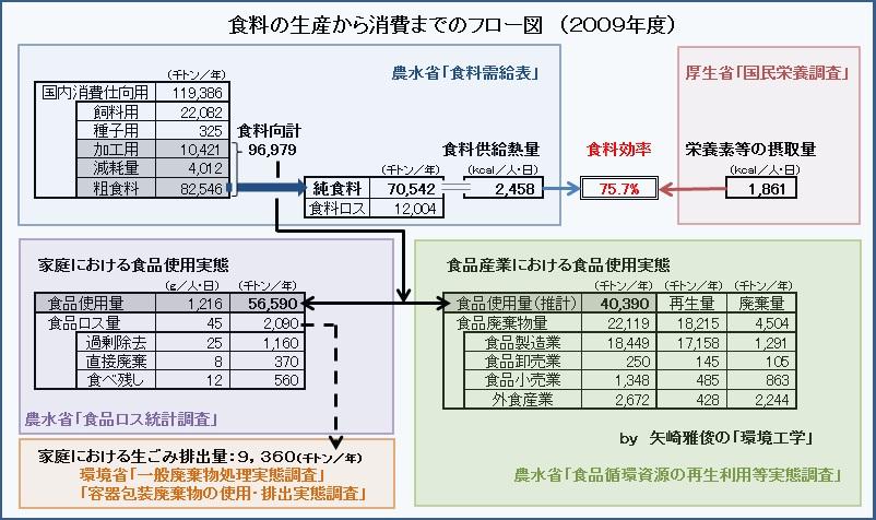 食料自給率と食品廃棄物Ⅱ(食料品、マテリアルフロー、食料効率)_e0223735_105533.jpg