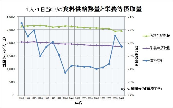 食料自給率と食品廃棄物Ⅱ(食料品、マテリアルフロー、食料効率)_e0223735_1065962.jpg