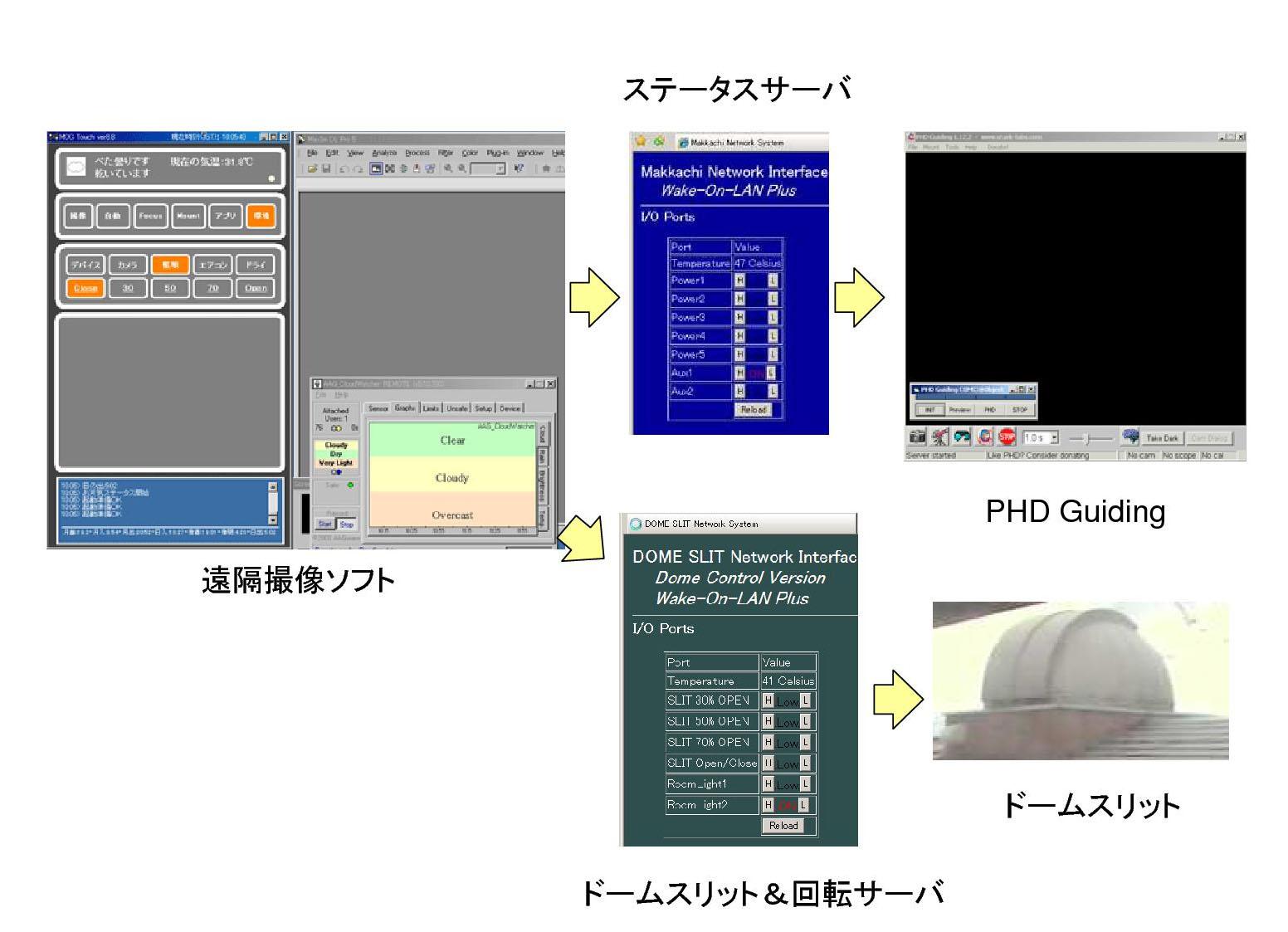 ドームスリット電動開閉サーバーと撮像ソフトの解説_c0061727_10423340.jpg