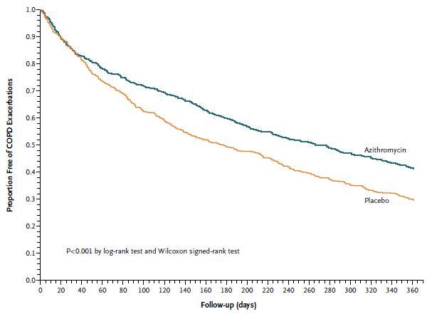 アジスロマイシン1年間内服によりCOPD急性増悪のリスクが減少_e0156318_11341412.jpg