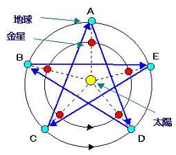 金星と地球が描く五芒星_b0201522_1462542.jpg