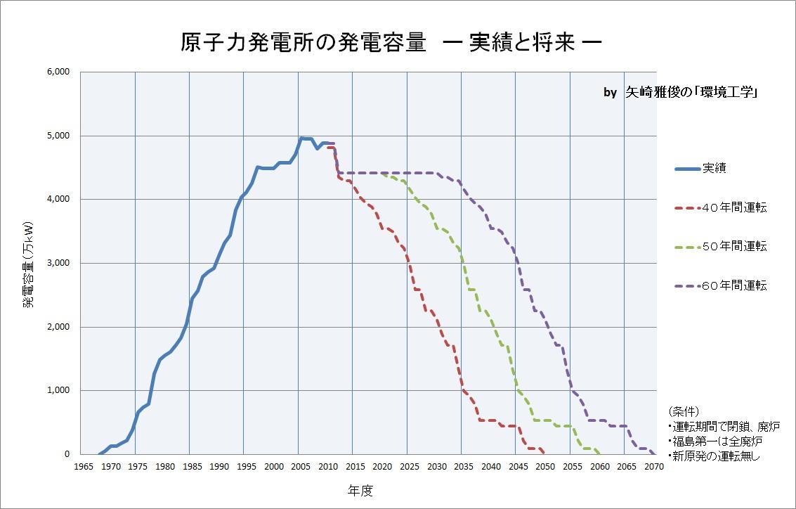 「減原発」政策の継承_e0223735_19104444.jpg