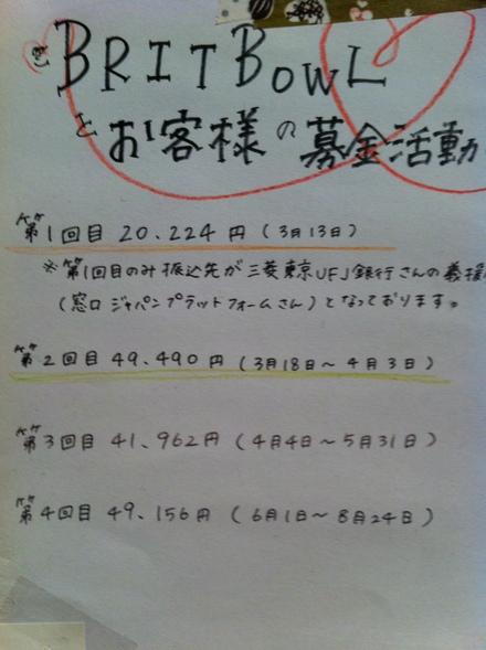 大震災の募金報告_c0128487_23564197.jpg