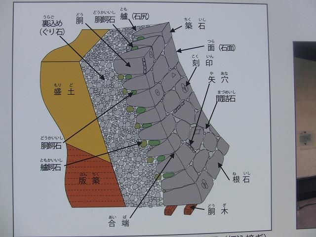 2年前の駿河湾地震による駿府城石垣の崩落と復旧工事_f0141310_911390.jpg