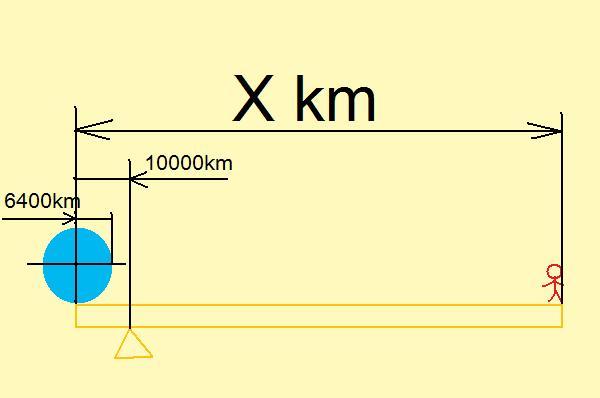 地球をてこの原理で動かす。_f0186726_2112184.jpg