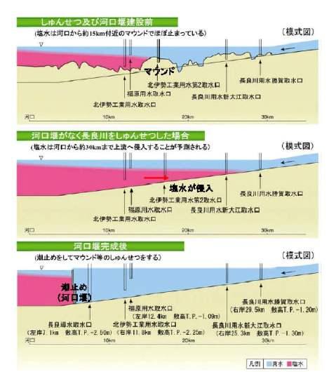 9月5日 現場学習会 「長良川河口堰開門は可能か?」-3_f0197754_20531343.jpg