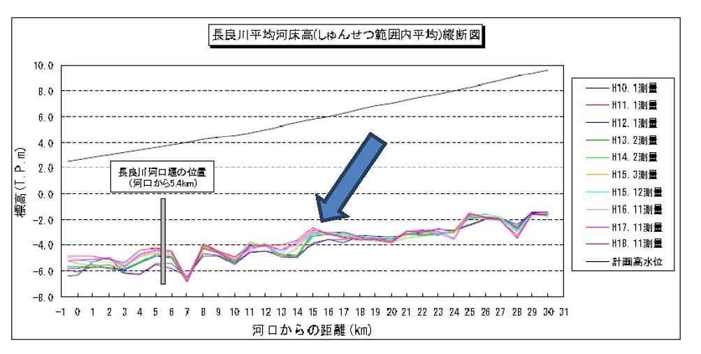 9月5日 現場学習会 「長良川河口堰開門は可能か?」-3_f0197754_20534556.jpg