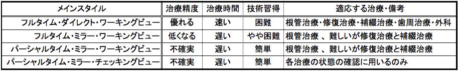 マイクロスコープ顕微鏡歯科治療指南 東京職人歯医者_e0004468_4503646.png