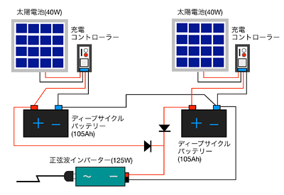 太陽光発電のその後_f0108133_1025145.jpg
