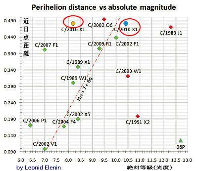 エレニン彗星の近日点通過と9・11_b0213435_1742164.jpg