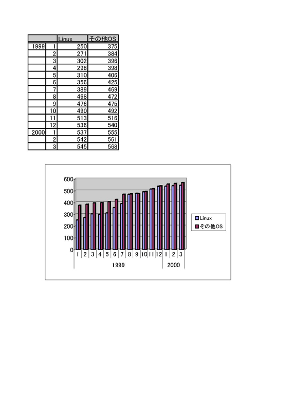 かっこよく、グラフの入った企画書を作ろう(ワード)_f0173971_1420251.jpg