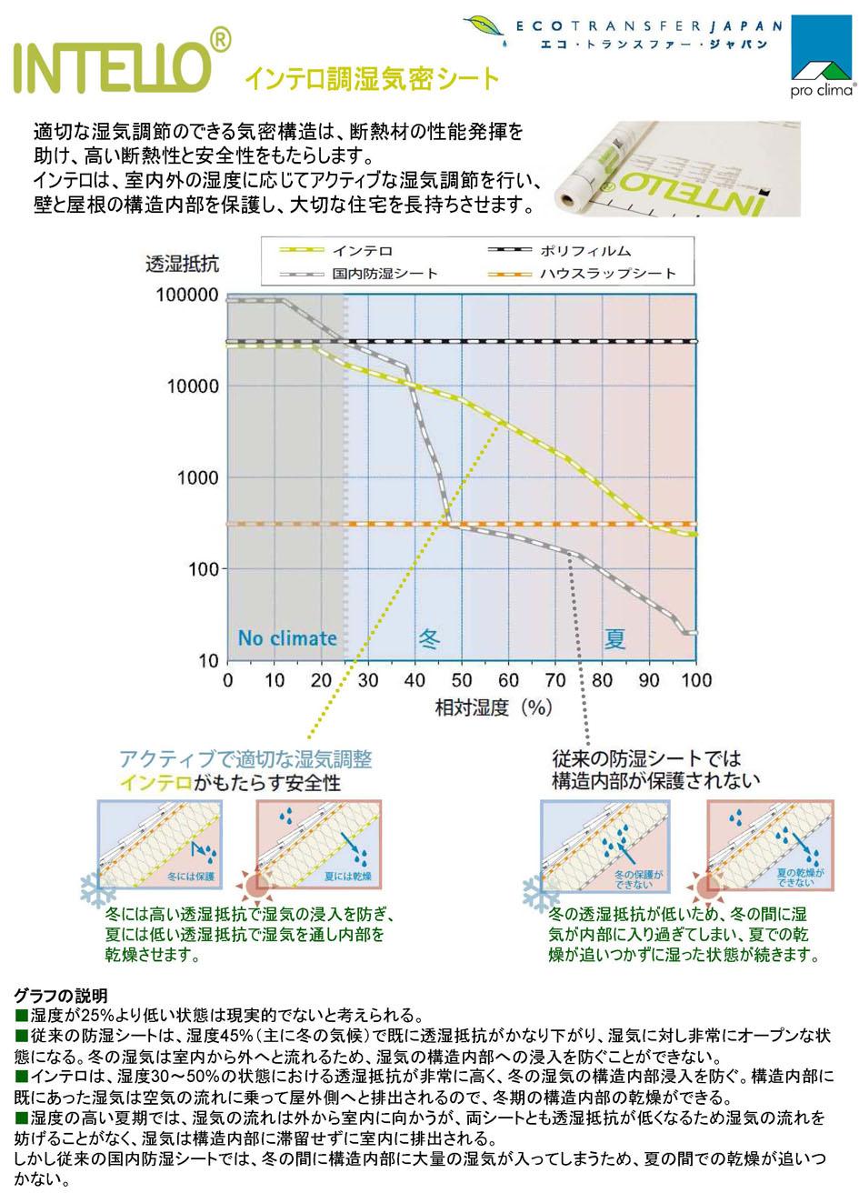 調湿シートのインテロとザバーンの可変透湿抵抗値 1_e0054299_0471874.jpg