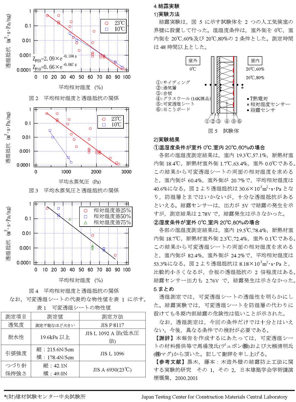 調湿シートのインテロとザバーンの可変透湿抵抗値 2_e0054299_10433659.jpg