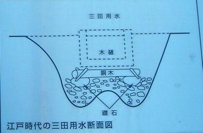 散歩を楽しく/三田用水跡を訪ねて_d0183174_20251826.jpg