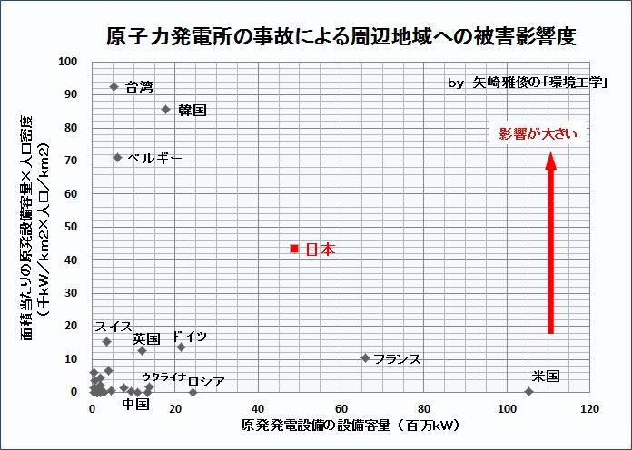 原子力発電所の事故による周辺地域への被害影響度について ...