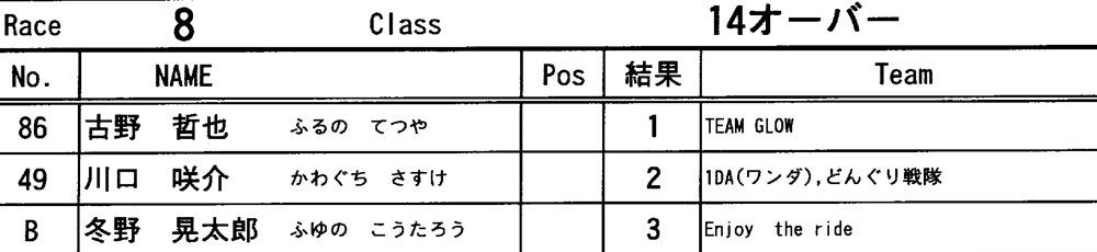 JOSF秩父ラウンドin秩父滝沢サイクルパークVOL12:14オーバー決勝 動画追加_b0065730_16544545.jpg
