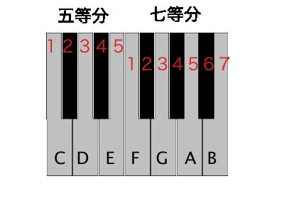 鍵盤について_d0164691_12255039.png