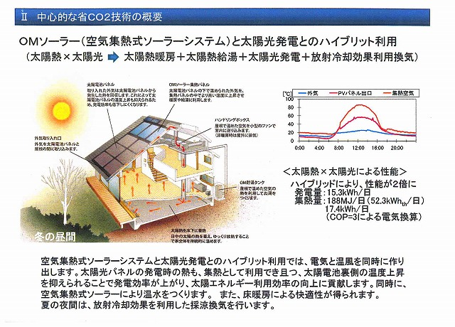 OMソーラー 住宅 省CO2先導事業 採択_f0059988_1914144.jpg