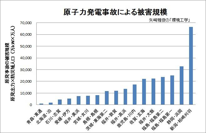 原発の防災域拡大と原発事故の被害規模(原発の立地条件)_e0223735_1032726.jpg