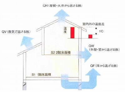 熱損失係数 「Q値」 のこと (1)_f0059988_1925451.jpg
