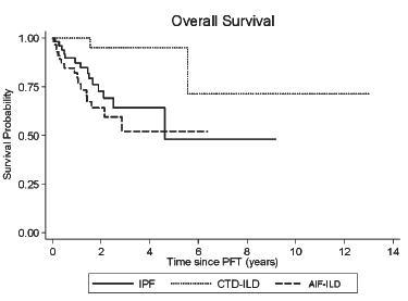 自己免疫異常の特徴を有する間質性肺疾患はUIPパターンが多く予後不良_e0156318_11361744.jpg