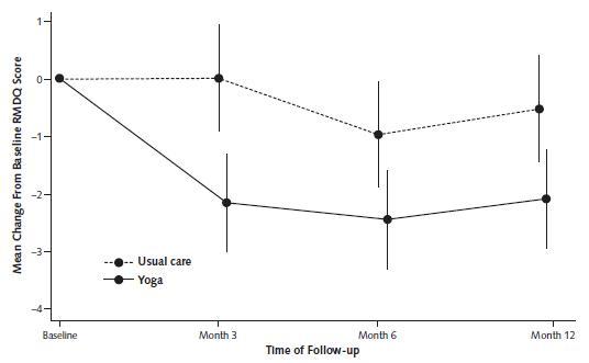 慢性腰痛・再発性腰痛に対するヨガの効果_e0156318_12153841.jpg