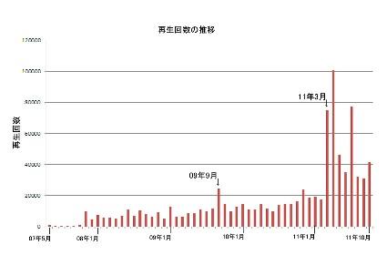再生回数の推移から4年半を振り返る(その1)_b0115553_6554219.jpg