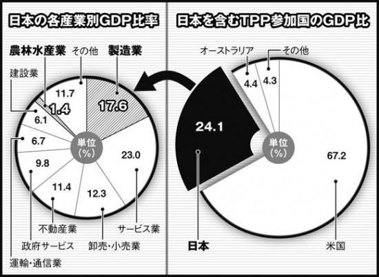 ゾンビ化したTPPが日本を壊滅させる_b0221143_264052.jpg