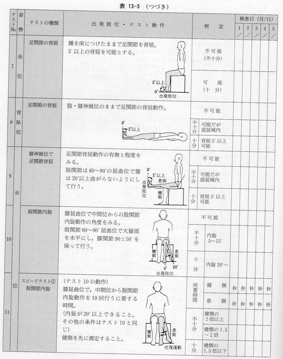ストローム ステージ 下肢 ブルン