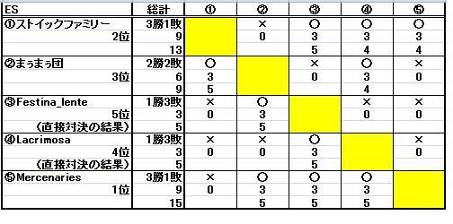第十二回ESL結果_b0208810_1135811.jpg