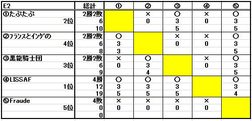 第十二回ESL結果_b0208810_1141830.jpg