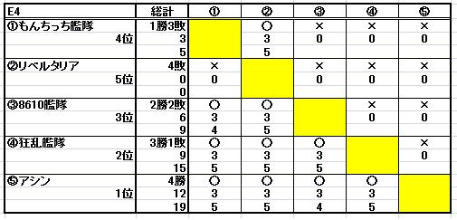 第十二回ESL結果_b0208810_1143398.jpg