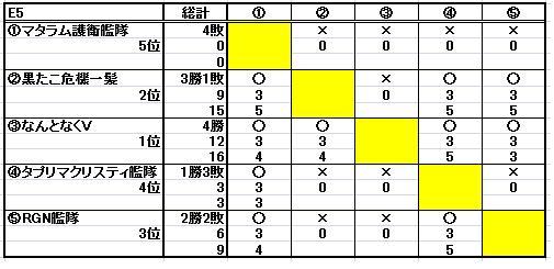 第十二回ESL結果_b0208810_1144138.jpg