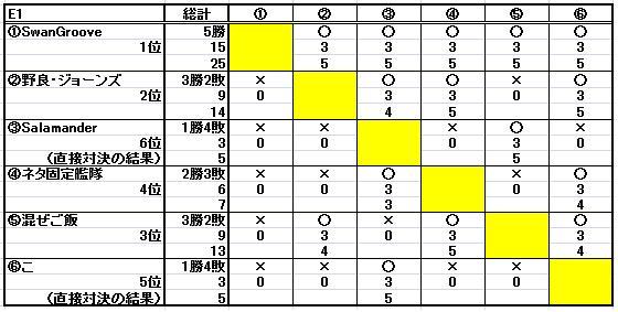 第十二回ESL結果_b0208810_114969.jpg