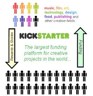 キック・スターターの累計支援者が100万人突破!!! 累計募集資金総額も1億ドル超へ!!!_b0007805_1473499.jpg