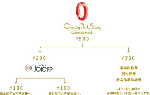 チャリティーピンキーリング クリスマス限定リング登場!!_c0212972_22591768.jpg