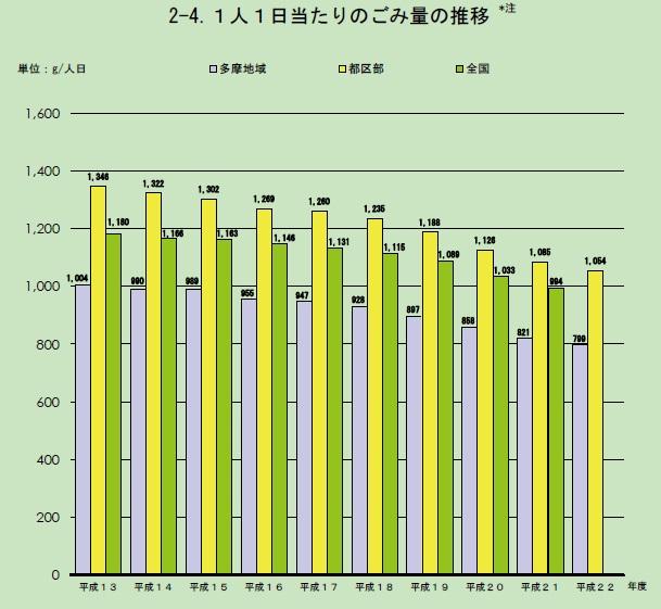 小金井市のごみ問題と実態の把握(資源率、農業祭、市長辞職、市長選)_e0223735_20101682.jpg