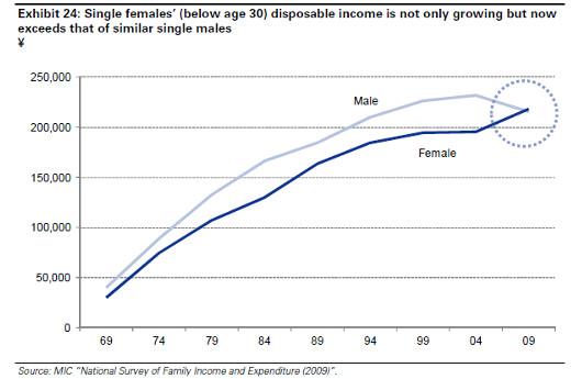 女性の雇用状況を改善すれば日本のGDPは15%もアップする!?_b0007805_6561282.jpg