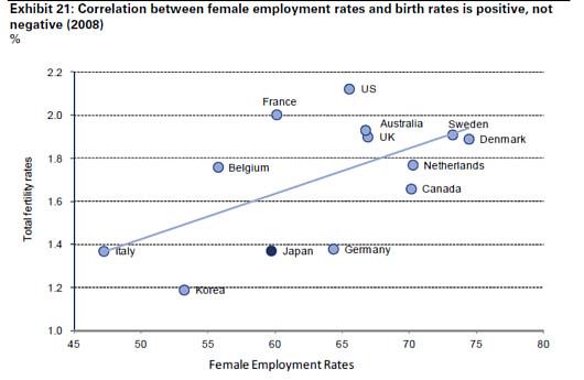女性の雇用状況を改善すれば日本のGDPは15%もアップする!?_b0007805_6564170.jpg