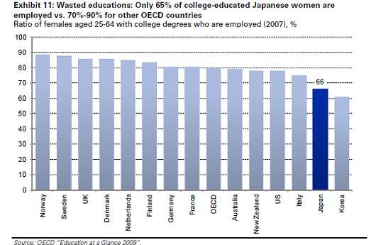 女性の雇用状況を改善すれば日本のGDPは15%もアップする!?_b0007805_6565317.jpg