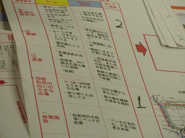グループごとの検討の進め方が興味深い「吉原公園再整備検討」ワークショップ_f0141310_8813.jpg