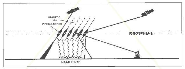 311地震のHAARPには日本も関与? フィンランドの科学者が暴露 (2/2)  解説編_b0221143_3564563.jpg