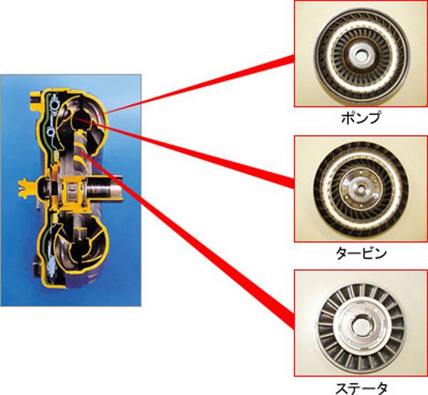 ベンツ 722.6電子ミンション用トルクコンバーター強化リビルト品 ...