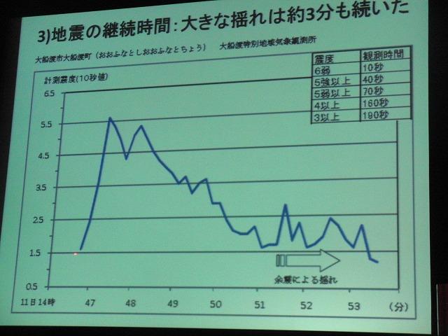 東海地震は「てんでんこ」を確実に! 自主防災組織リーダー研修会_f0141310_7131825.jpg