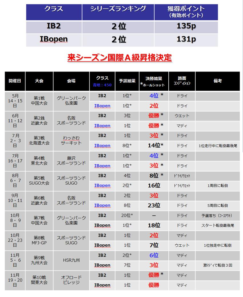 2011全日本モトクロス選手権シリーズ結果一覧_d0091546_746485.jpg