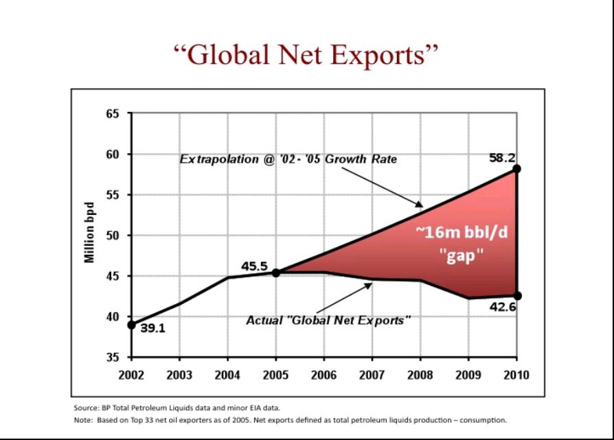 石油輸出量が減退、まだSleep Walkingするつもり?_b0085879_5393086.png