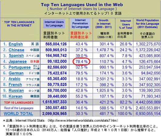 日本でインターネットの活用事例がもっと増えますように・・・_b0007805_118241.jpg